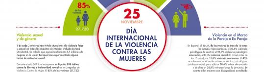 imagenes_Infografia_25N_ViolenciaSexual_y_de_Genero_0203789e